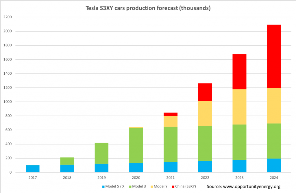 Check Out This S3XY Chart Forecasting Tesla's Future Growth