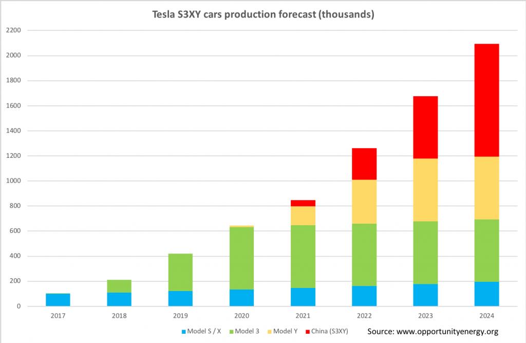 Tesla growth chart