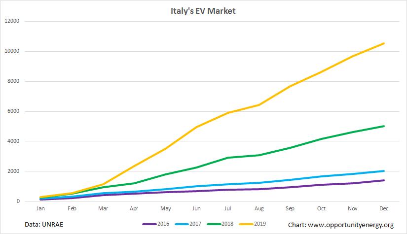 Italy BEV market 2016-19