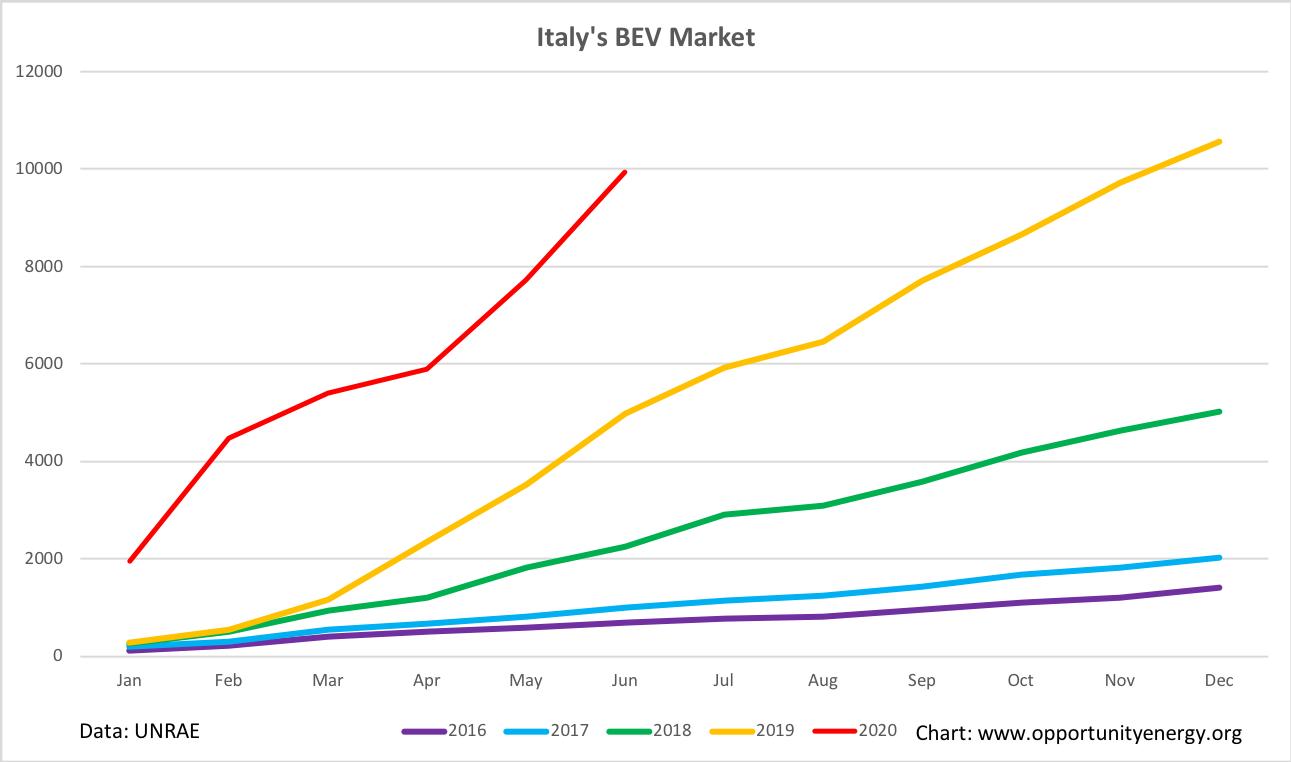 Italy BEV market H1 2020