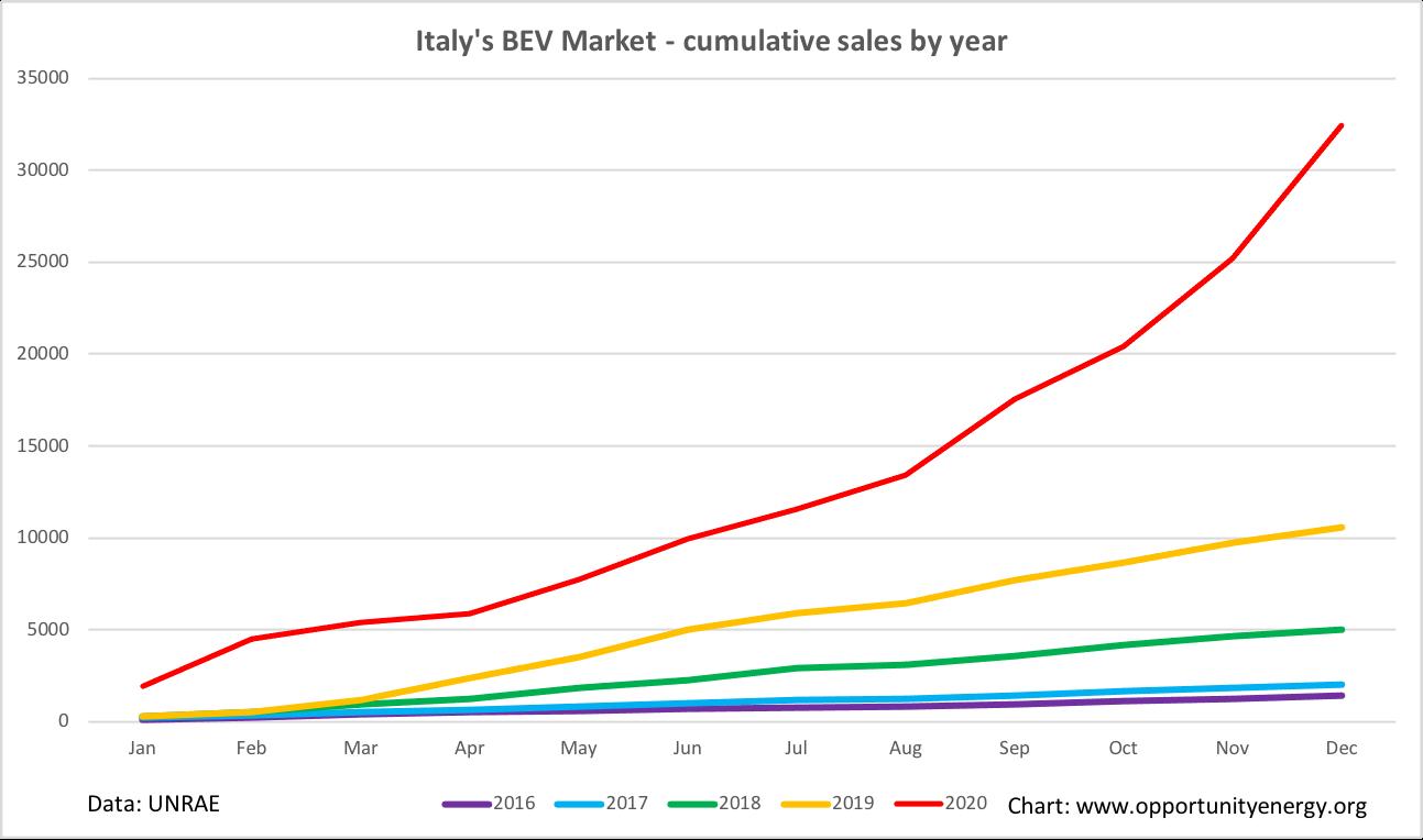Italy BEV market 2020