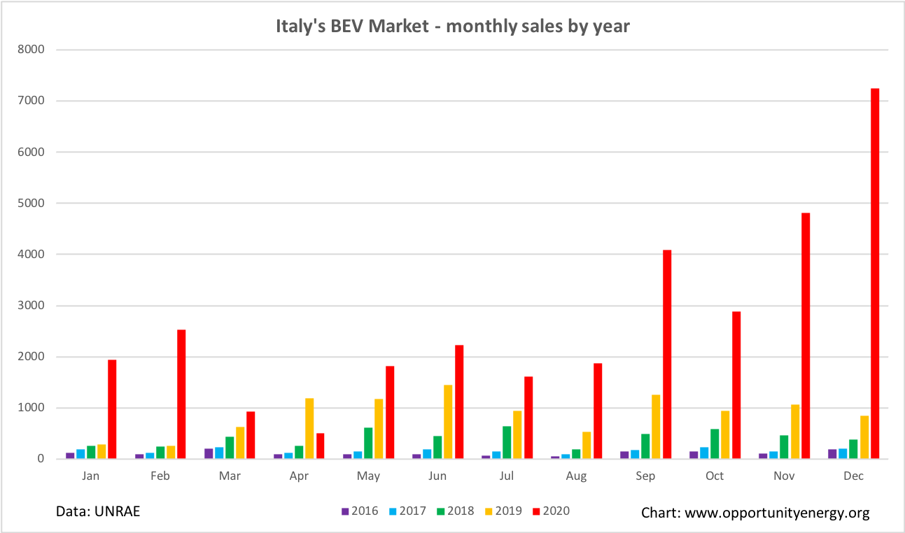 Italy BEV monthly market 2020