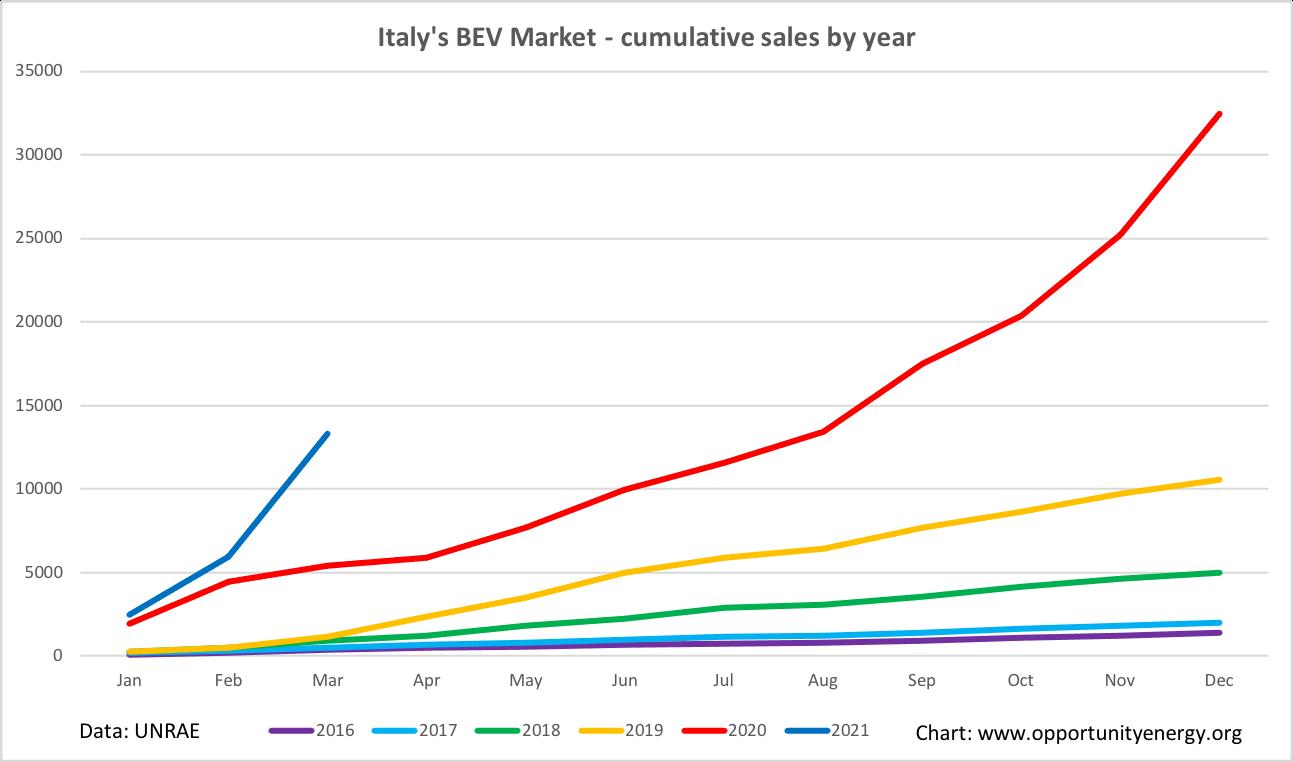 Italy BEV market Q1 2021