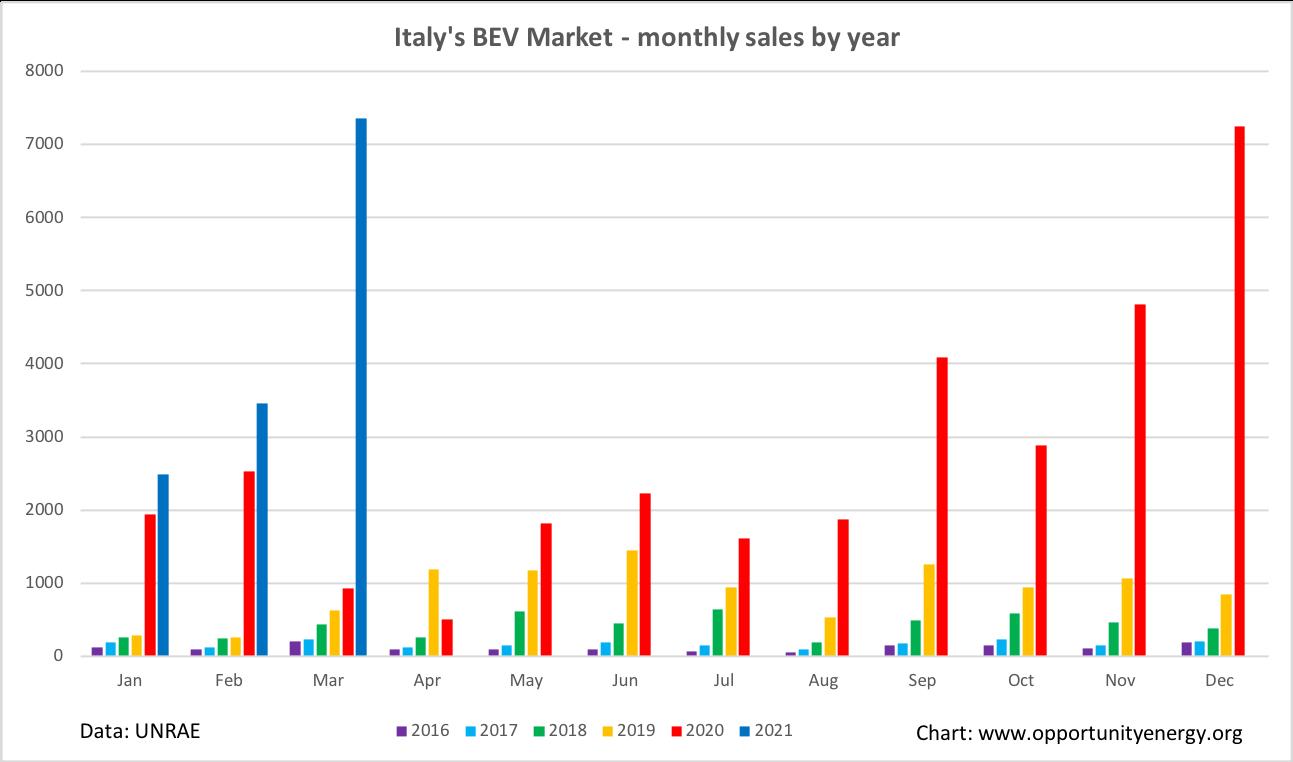 Italy BEV monthly market Q1 2021