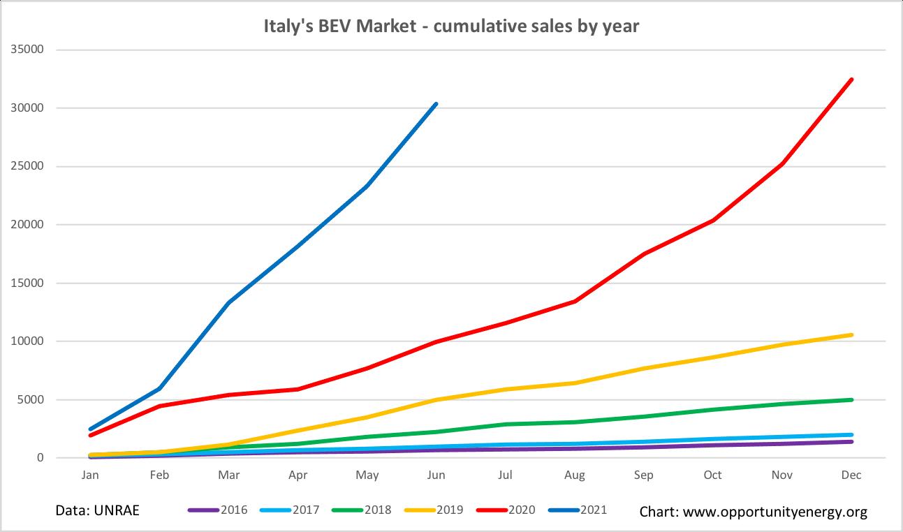 Italy BEV market H1 2021