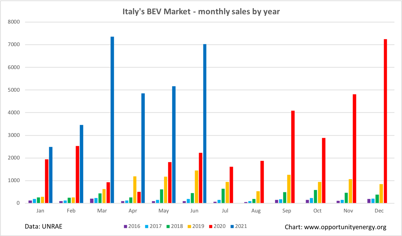 Italy BEV monthly market H1 2021